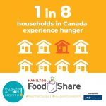 1 in 8 Canadian households experience hunger